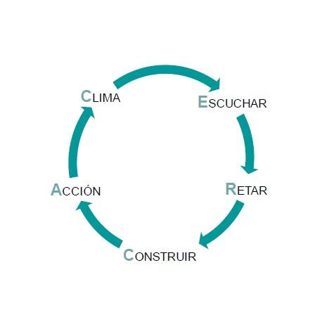 Modelo CERCA mentoring